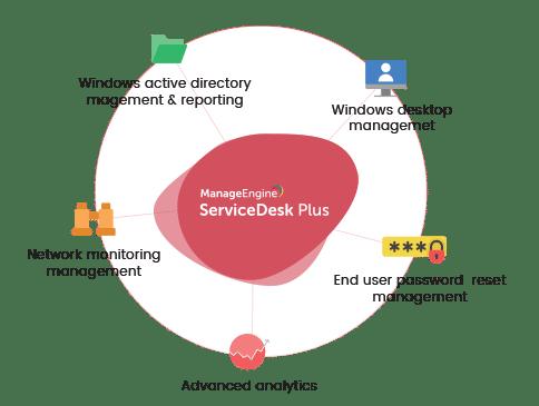IT Service Management - ITG