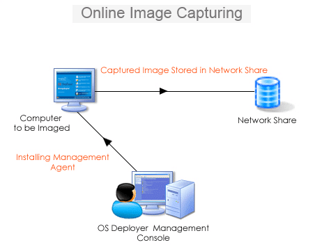 OS imaging Software